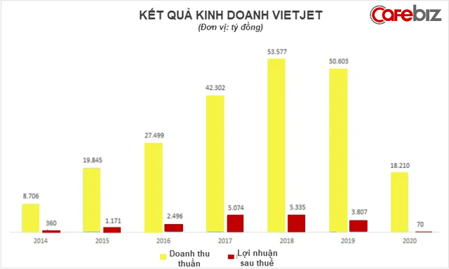 Chuyện khởi nghiệp của nữ tướng Vietjet: Gác lại giấc mơ làm cô giáo, kiếm 1 triệu USD ở tuổi 21, trở thành nữ tỷ phú đầu tiên của Việt Nam - Ảnh 2.