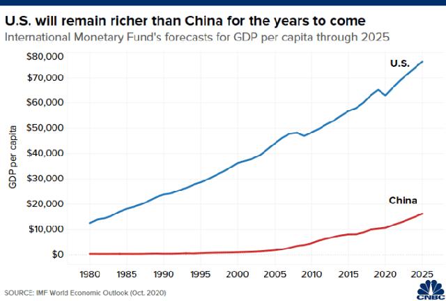 CNBC: Mỹ vẫn sẽ giàu hơn Trung Quốc trong 50 năm tới và lâu hơn nữa - Ảnh 2.