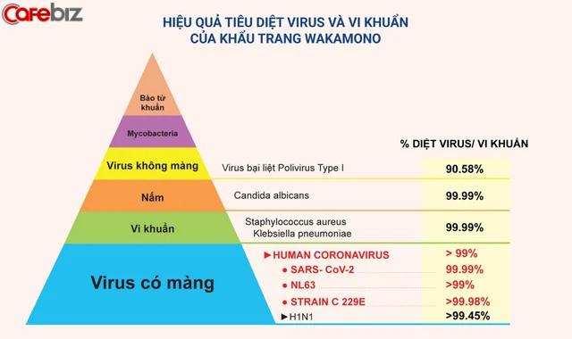 Giữa lúc toàn cầu loay hoay, một sản phẩm made in Vietnam diệt tới 99% virus corona và biến chủng khiến các nhà khoa học thế giới phải sửng sốt - Ảnh 1.