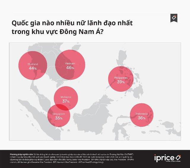 Việt Nam có tỷ lệ lãnh đạo nữ trong ngành TMĐT cao nhất Đông Nam Á - Ảnh 1.