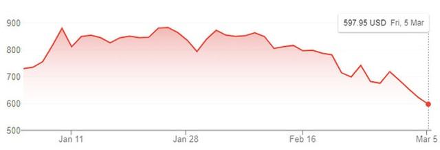 Cổ phiếu Tesla bị bán tháo, Elon Musk mất 27 tỷ USD tuần này - Ảnh 1.