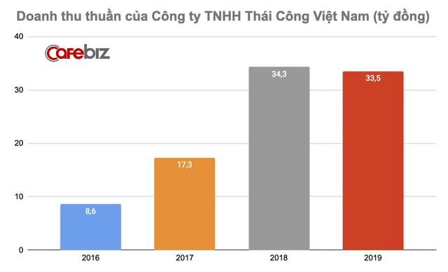 Tuyên bố khách trả tối thiểu 11,5 tỷ đồng mới phục vụ nhưng công ty của Thái Công chỉ lãi bèo bọt vài trăm triệu đồng, thậm chí lỗ - Ảnh 2.