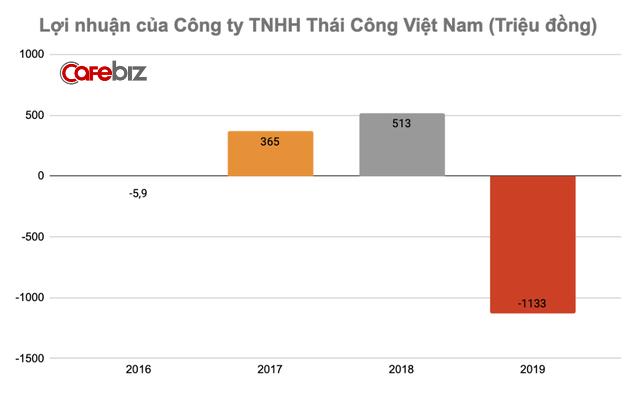 Tuyên bố khách trả tối thiểu 11,5 tỷ đồng mới phục vụ nhưng công ty của Thái Công chỉ lãi bèo bọt vài trăm triệu đồng, thậm chí lỗ - Ảnh 3.