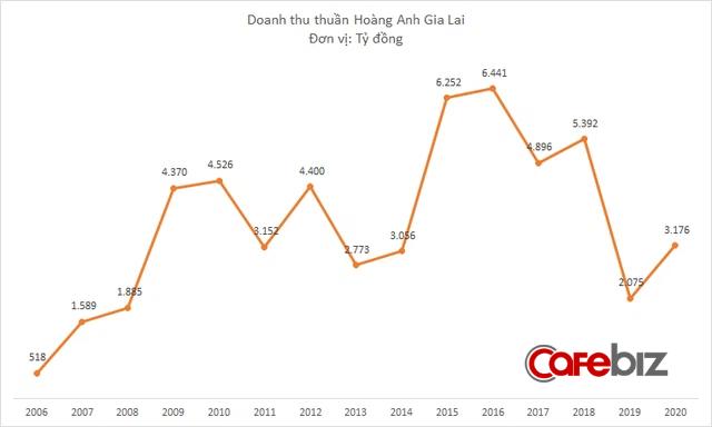 Hoàng Anh Gia Lai lỗ thêm 208 tỷ đồng sau kiểm toán, chốt sổ năm 2020 lỗ gần 2.400 tỷ đồng - Ảnh 1.