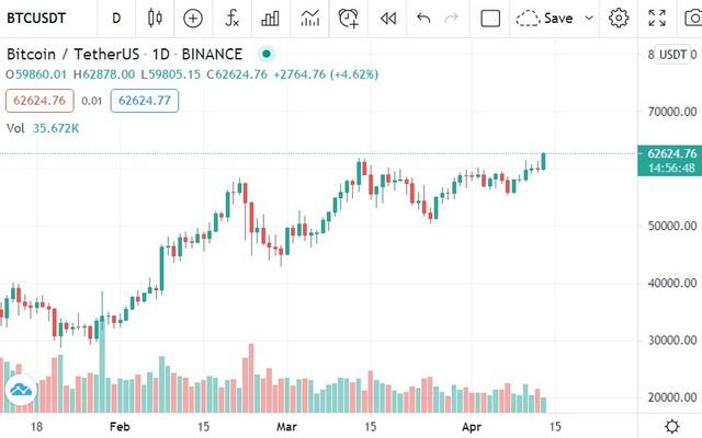 Bitcoin phá đỉnh, cán mốc 63.000 USD - Ảnh 1.
