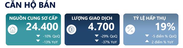 Đầu tư căn hộ ở Hà Nội thất thế: Lợi suất trên dưới 5%, chỉ tương đương lãi suất ngân hàng - Ảnh 1.