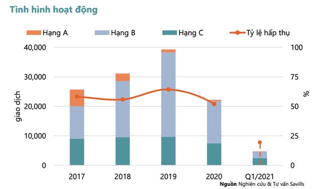 Đầu tư căn hộ ở Hà Nội thất thế: Lợi suất trên dưới 5%, chỉ tương đương lãi suất ngân hàng - Ảnh 2.