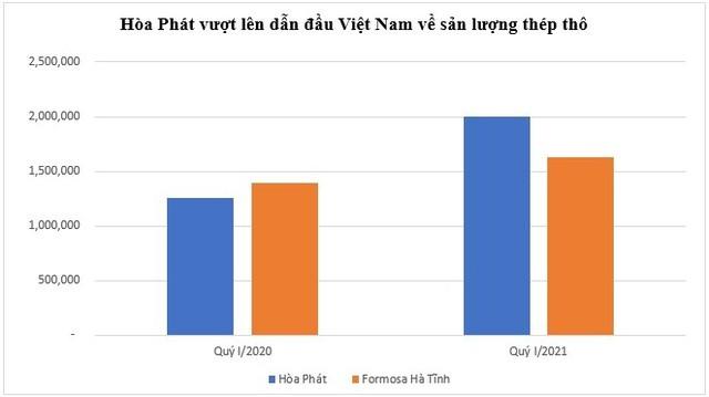Hòa Phát vượt qua Formorsa Hà Tĩnh, trở thành nhà sản xuất thép thô lớn nhất Việt Nam - Ảnh 1.