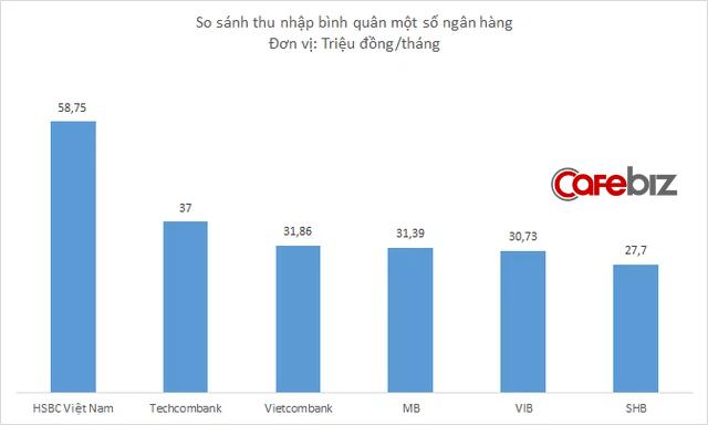 Lợi nhuận giảm 33%, HSBC Việt Nam vẫn tăng lương cho nhân viên lên gần 59 triệu đồng/tháng - Ảnh 2.