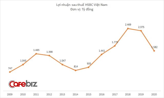 Lợi nhuận giảm 33%, HSBC Việt Nam vẫn tăng lương cho nhân viên lên gần 59 triệu đồng/tháng - Ảnh 1.