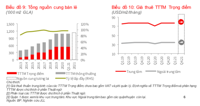 Thị trường bán lẻ vẫn hoạt động cầm chừng, điểm sáng đến từ 2 thương hiệu lớn Nhật Bản là Muji và Uniqlo - Ảnh 2.
