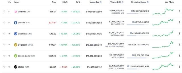 Bitcoin, Dogecoin lập đỉnh trong ngày Coinbase chính thức lên sàn - Ảnh 1.