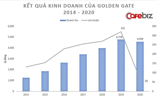 Covid-19 thổi bay 80% lợi nhuận của đại gia sở hữu chuỗi 400 nhà hàng Vuvuzela, Gogi House, Manwah... - Ảnh 1.