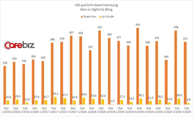 Samsung Thái Nguyên bất ngờ báo lỗ, kéo tổng lợi nhuận Samsung tại Việt Nam giảm sâu - Ảnh 1.