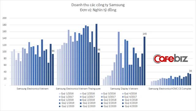 Samsung Thái Nguyên bất ngờ báo lỗ, kéo tổng lợi nhuận Samsung tại Việt Nam giảm sâu - Ảnh 2.