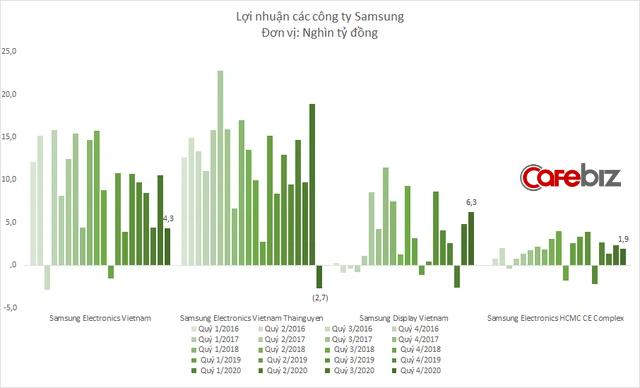 Samsung Thái Nguyên bất ngờ báo lỗ, kéo tổng lợi nhuận Samsung tại Việt Nam giảm sâu - Ảnh 3.