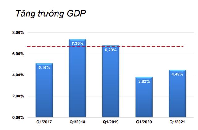 BVSC: Nếu dịch bệnh tiếp tục được kiểm soát tốt, GDP sẽ tăng mạnh vào quý II/2021 - Ảnh 1.