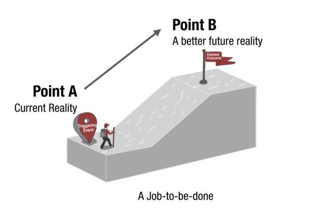 Job-To-Be-Done (JTBD): Khách hàng không đơn thuần mua dịch vụ, họ mua giải pháp để giải quyết một vấn đề nào đó - Ảnh 1.