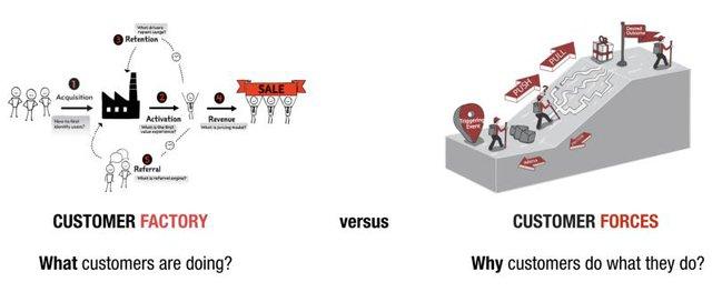 Job-To-Be-Done (JTBD): Khách hàng không đơn thuần mua dịch vụ, họ mua giải pháp để giải quyết một vấn đề nào đó - Ảnh 3.