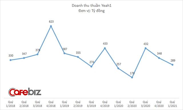 Yeah1 tiếp tục báo lỗ 52 tỷ đồng trong quý đầu năm 2021, cổ phiếu bị bán tháo trên sàn chứng khoán - Ảnh 2.