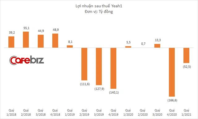 Yeah1 tiếp tục báo lỗ 52 tỷ đồng trong quý đầu năm 2021, cổ phiếu bị bán tháo trên sàn chứng khoán - Ảnh 3.