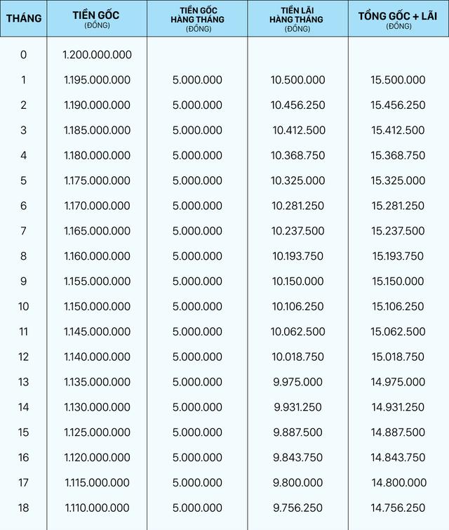 Gia đình có khoảng 500 triệu đồng muốn mua chung cư xấp xỉ 2 tỷ, nên vay trả góp như thế nào sẽ hợp lý? - Ảnh 3.