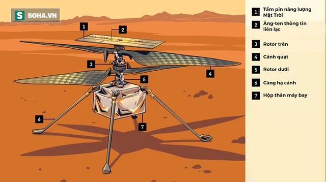 39 giây làm nên lịch sử của trực thăng NASA: Vượt qua 289 triệu km, lập kỳ tích thế kỷ 21 - Ảnh 3.