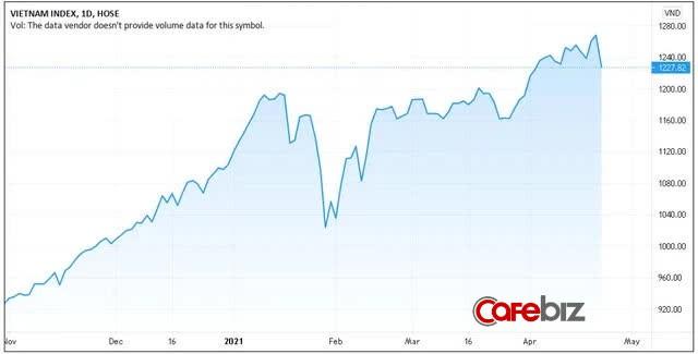 VN-Index giảm phiên mạnh nhất từ sau Tết, cổ phiếu ngân hàng, thép, bất động sản bị bán ồ ạt - Ảnh 1.