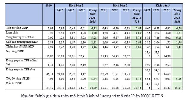 Ba kịch bản kinh tế giai đoạn 2021-2023 qua góc nhìn CIEM - Ảnh 1.
