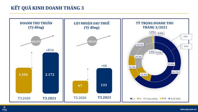 Kết quả kinh doanh PNJ quý I/2021: Nhờ thắng lợi lớn trong 3 dịp lễ, giúp doanh thu thuần tăng 46,6% - đạt 7.812 tỷ đồng, - Ảnh 1.