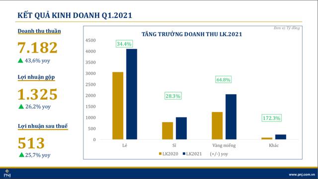 Kết quả kinh doanh PNJ quý I/2021: Nhờ thắng lợi lớn trong 3 dịp lễ, giúp doanh thu thuần tăng 46,6% - đạt 7.812 tỷ đồng, - Ảnh 2.