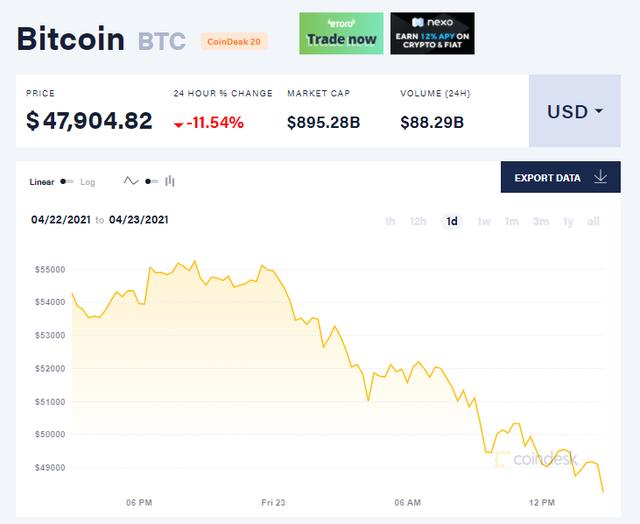 Thị trường tiền số bốc hơi 260 tỷ USD chỉ trong 1 ngày, giá Bitcoin thủng mốc 50.000 USD - Ảnh 1.