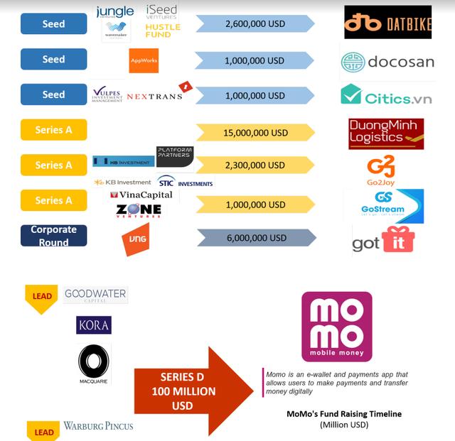 """Gọi vốn 100 triệu USD, một mình MoMo gánh team cho cả làng startup Việt, 15 thương vụ khác chỉ đáng """"số lẻ"""" - Ảnh 2."""
