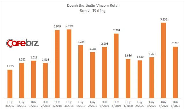 Dịch bệnh được kiểm soát tốt, Vincom Retail báo doanh thu tăng trưởng 32%, lợi nhuận tăng 58% - Ảnh 1.