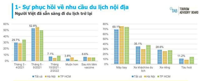 Lào Cai bất ngờ vượt Hà Nội và TPHCM, lọt vào top 5 điểm đến được khách Việt yêu thích nhất - Ảnh 1.