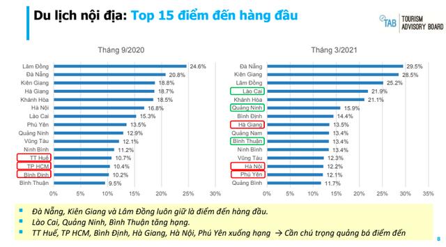 Lào Cai bất ngờ vượt Hà Nội và TPHCM, lọt vào top 5 điểm đến được khách Việt yêu thích nhất - Ảnh 2.