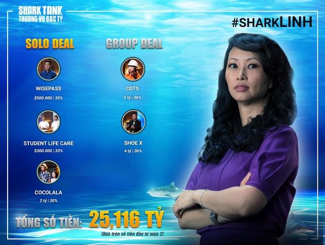 Vị Shark hời nhất Shark Tank Việt Nam: Không bỏ đồng vốn nào, một bước trở thành sao - Ảnh 2.