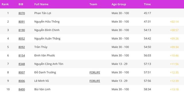 Cặp đôi nhà vô địch ở giải chạy Phu Quoc WOW Island Race 2021: Cung đường đạt 9/10 về độ đẹp, còn độ lãng mạn phải 11/10 - Ảnh 12.