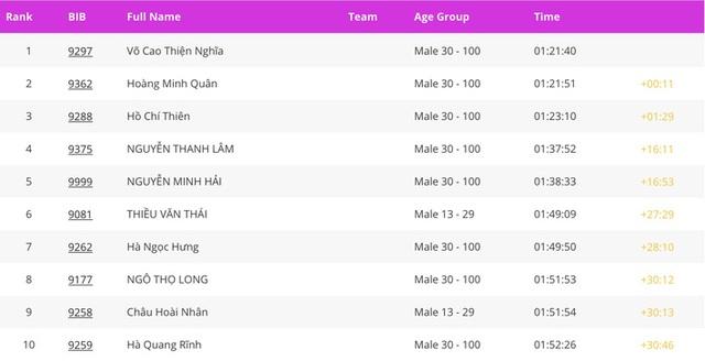 Cặp đôi nhà vô địch ở giải chạy Phu Quoc WOW Island Race 2021: Cung đường đạt 9/10 về độ đẹp, còn độ lãng mạn phải 11/10 - Ảnh 10.