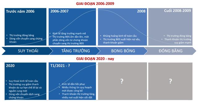 Sếp công ty BĐS 14 năm trong nghề: 'Sốt đất' 2021 có nét tương đồng với thị trường 2006 – 2009, khi chứng khoán ở đỉnh 1.200! - Ảnh 1.