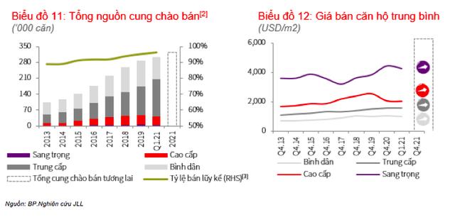 Thị trường căn hộ vẫn đứng ngoài cuộc sốt đất: Nhu cầu đầu tư vẫn ảm đạm, giá bán chỉ tăng nhẹ 0,7% ở TP.HCM - Ảnh 2.