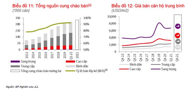 Thị trường căn hộ vẫn đứng ngoài cuộc sốt đất: Nhu cầu đầu tư vẫn ảm đạm, giá bán chỉ tăng nhẹ 0,7% ở TP.HCM - Ảnh 1.