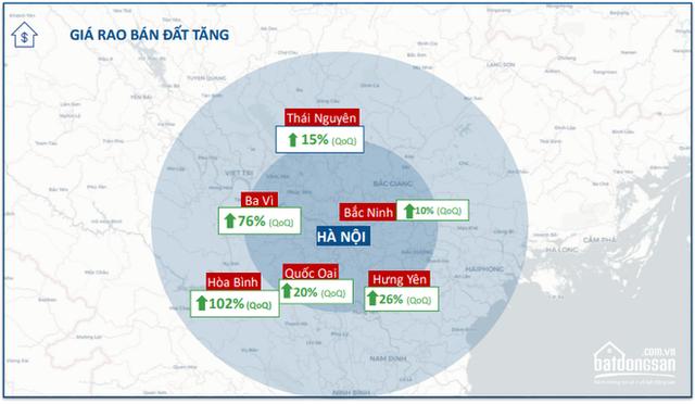Giá đất trong bán kính 20-100km quanh Hà Nội, Đà Nẵng, Tp.HCM đã tăng bao nhiêu? - Ảnh 2.
