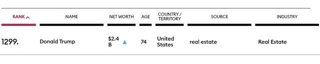Ông Trump bị tụt gần 300 bậc trong danh sách tỷ phú thế giới sau 1 năm - Ảnh 1.