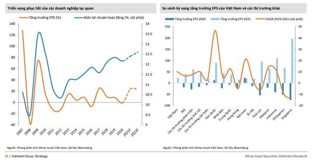 Mirae Asset Việt Nam: 12 tháng tới, VnIndex có thể đạt mức 1.400 điểm - Ảnh 1.