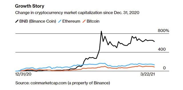 Người từng bán hết nhà cửa, bỏ việc, rót gần 100% tài sản mua bitcoin từ 8 năm trước giờ ra sao? - Ảnh 2.