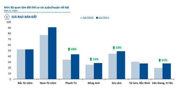 Dòng tiền bất động sản đang đổ dồn về thị trường Hà Nội? - Ảnh 1.