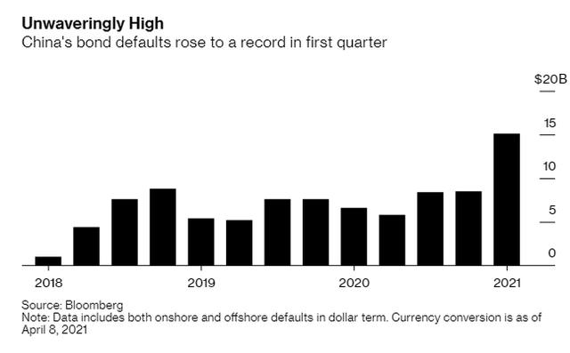 Các doanh nghiệp Trung Quốc vô địch vỡ nợ vì bong bóng bất động sản sau đại dịch Covid-19 - Ảnh 1.
