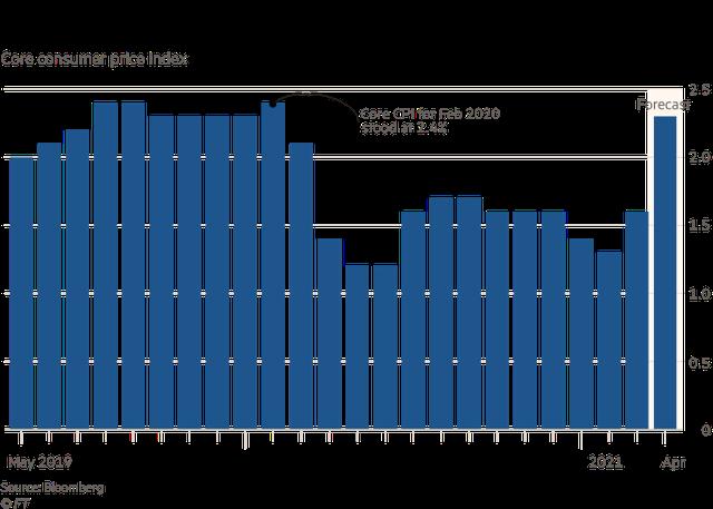 Người Mỹ lo lắng vì giá cả leo thang hàng loạt sau đại dịch Covid-19 - Ảnh 1.