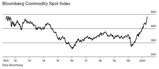 Bloomberg: Chi phí sản xuất tại Trung Quốc tăng giá báo hiệu làn sóng lạm phát trên toàn cầu sau đại dịch Covid-19? - Ảnh 3.